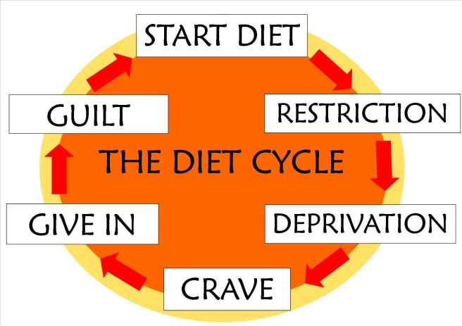 Image result for diets dont work